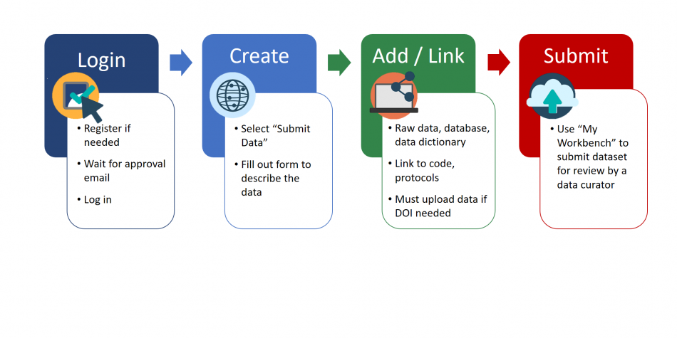 Ag Data Commons Submission Quick Start workflow diagram